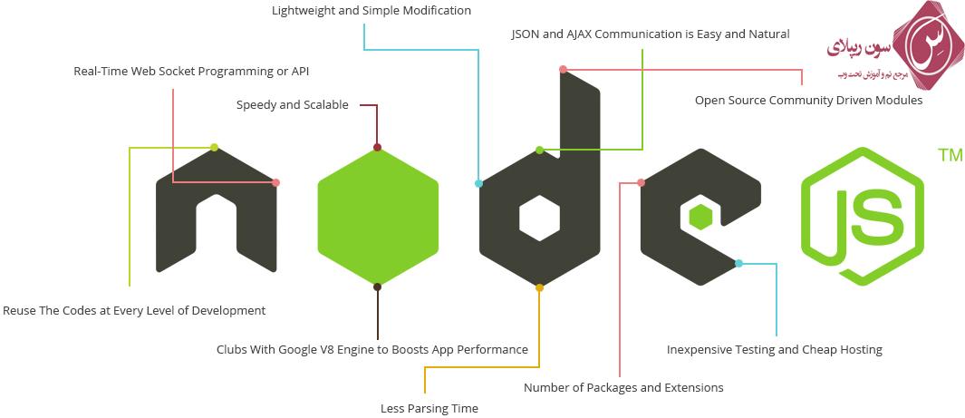 5 فریم ورک برتر Web Development یا توسعه وب در سال 2017 5