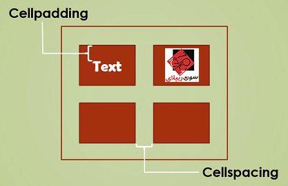 جدول HTML با استفاده از تگ Table