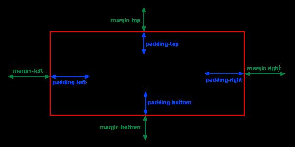 آموزش ویژگی padding در css