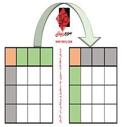 تبدیل اطلاعات ستونی به سطری یا برعکس در اکسل